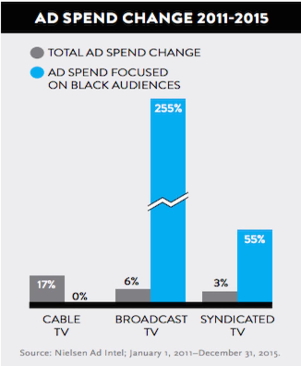 Report: Black millennials dominate social networking and media consumption